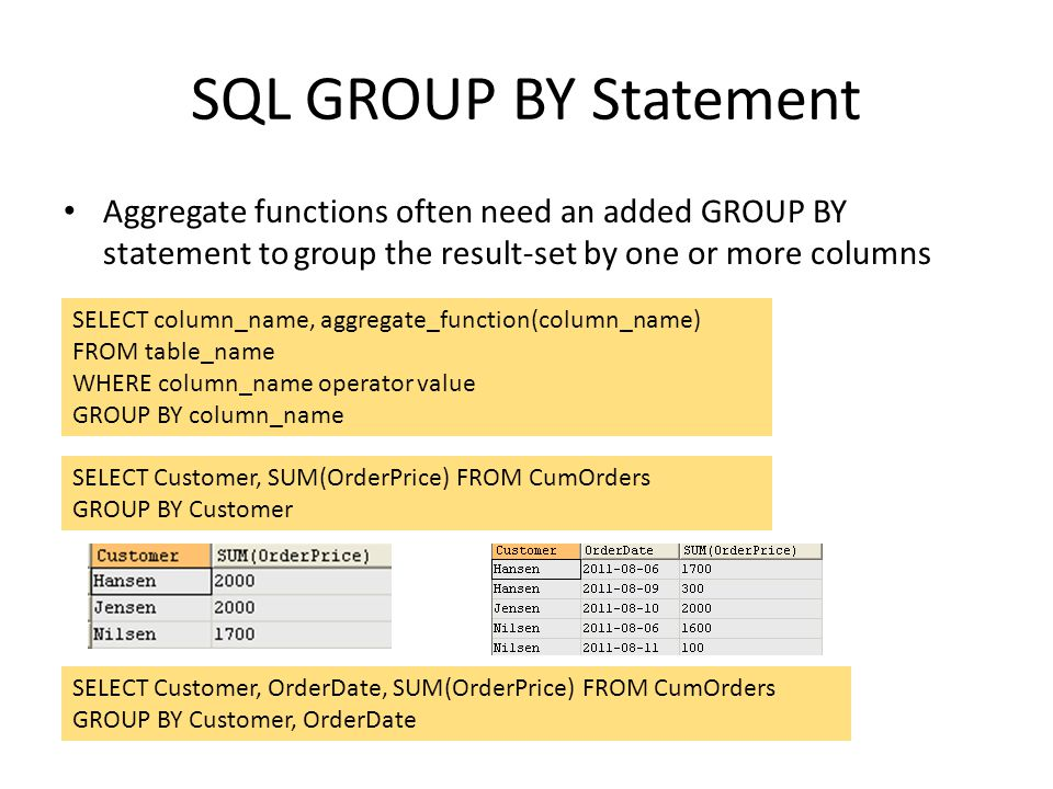 SQL GROUP BY Statement Aggregate functions often need an added GROUP BY statement to group the result-set by one or more columns SELECT column_name, a