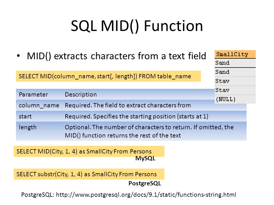 SQL MID() Function MID() extracts characters from a text field SELECT MID(column_name, start[, length]) FROM table_name SELECT MID(City, 1, 4) as Smal