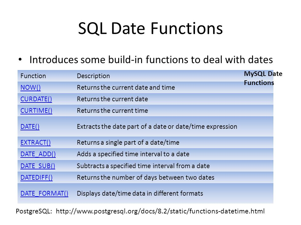 SQL Date Functions Introduces some build-in functions to deal with dates FunctionDescription NOW()Returns the current date and time CURDATE()Returns t