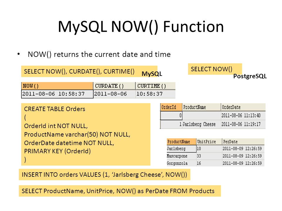 MySQL NOW() Function NOW() returns the current date and time SELECT NOW(), CURDATE(), CURTIME() CREATE TABLE Orders ( OrderId int NOT NULL, ProductNam