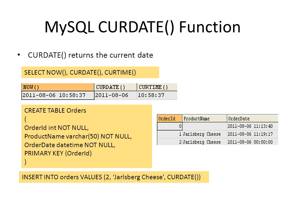 MySQL CURDATE() Function CURDATE() returns the current date SELECT NOW(), CURDATE(), CURTIME() CREATE TABLE Orders ( OrderId int NOT NULL, ProductName