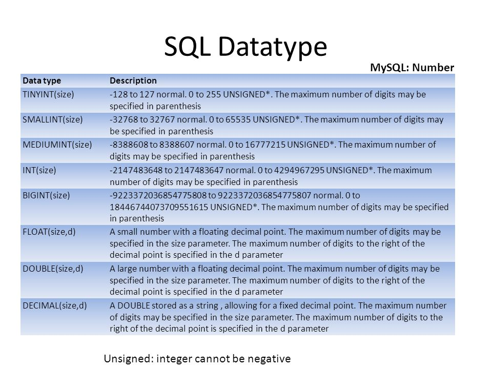 SQL Datatype Data typeDescription TINYINT(size)-128 to 127 normal. 0 to 255 UNSIGNED*. The maximum number of digits may be specified in parenthesis SM