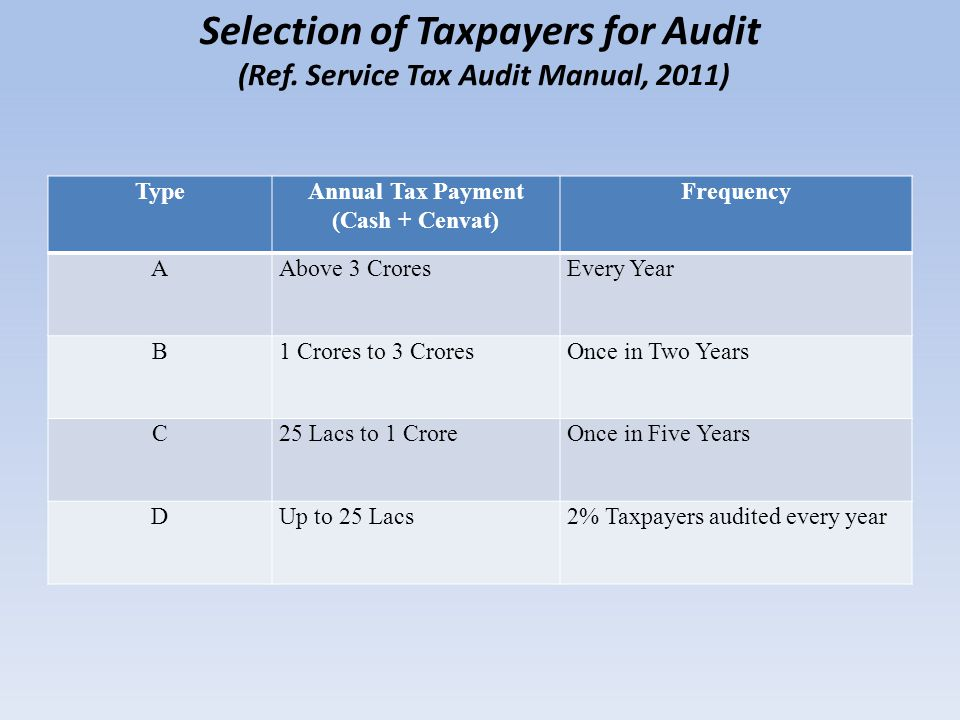 Selection of Taxpayers for Audit (Ref. Service Tax Audit Manual, 2011) TypeAnnual Tax Payment (Cash + Cenvat) Frequency AAbove 3 CroresEvery Year B1 C