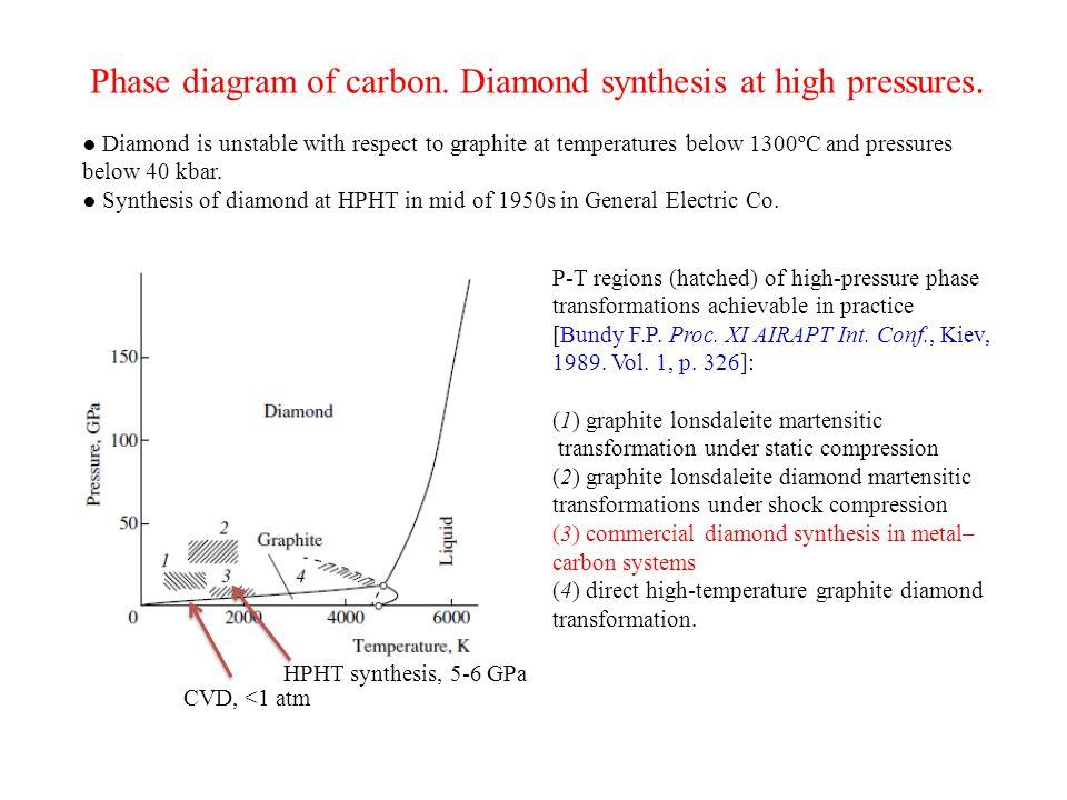 Gas recirculation for economical process.