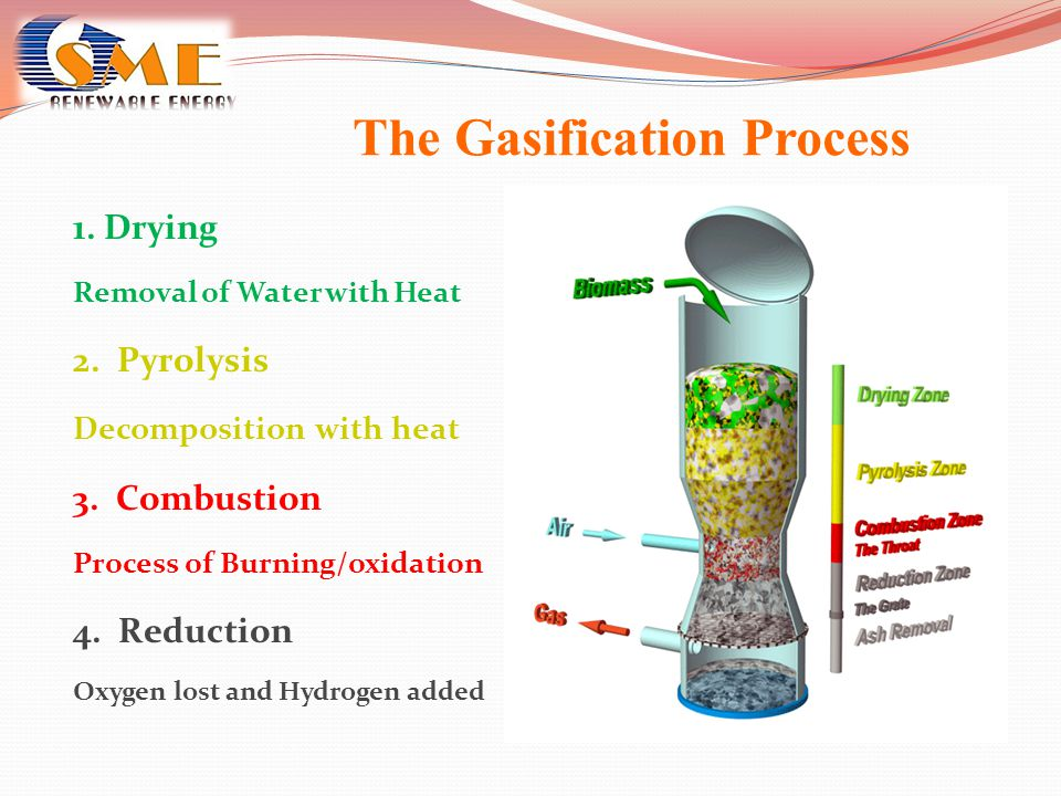 The Gasification Process 1. Drying Removal of Water with Heat 2. Pyrolysis Decomposition with heat 3. Combustion Process of Burning/oxidation 4. Reduc
