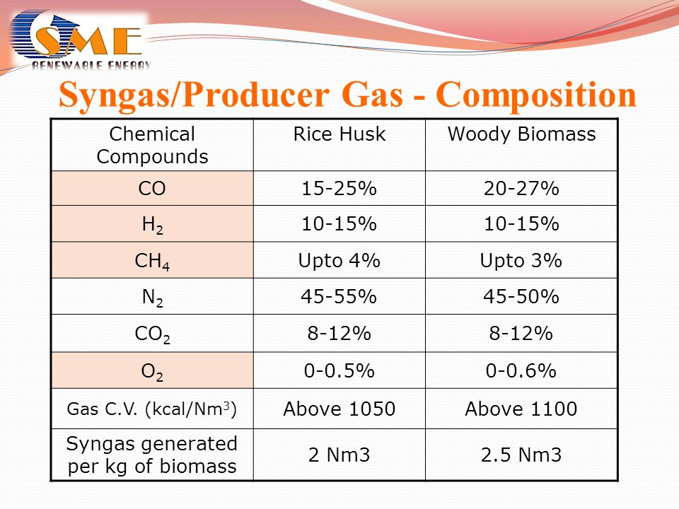 Syngas/Producer Gas - Composition Chemical Compounds Rice HuskWoody Biomass CO15-25%20-27% H2H2 10-15% CH 4 Upto 4%Upto 3% N2N2 45-55%45-50% CO 2 8-12