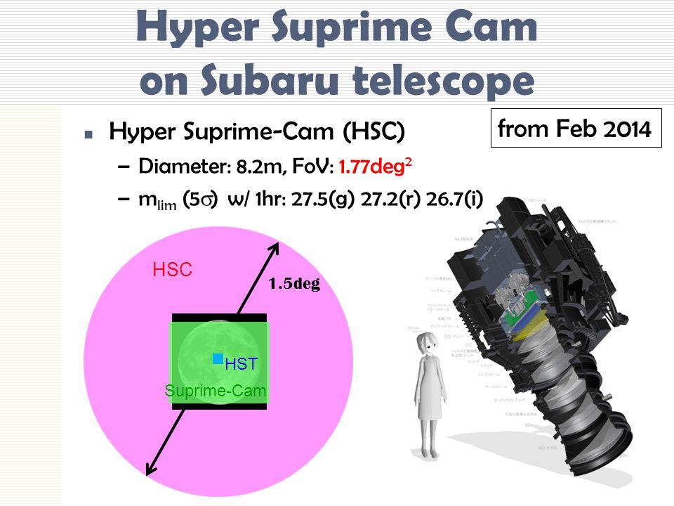 Hyper Suprime Cam on Subaru telescope Hyper Suprime-Cam (HSC) –Diameter: 8.2m, FoV: 1.77deg 2 –m lim (5  ) w/ 1hr: 27.5(g) 27.2(r) 26.7(i) HSC 1.5deg Suprime-Cam HST from Feb 2014