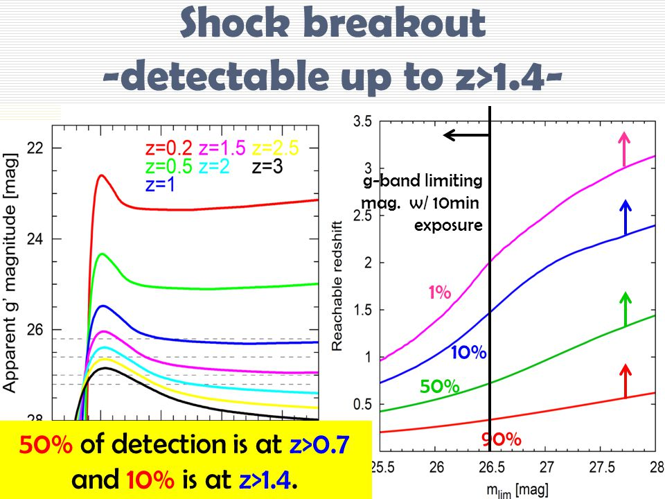 Shock breakout -detectable up to z>1.4- NT+11 1% 10% 50% 90% g-band limiting mag.