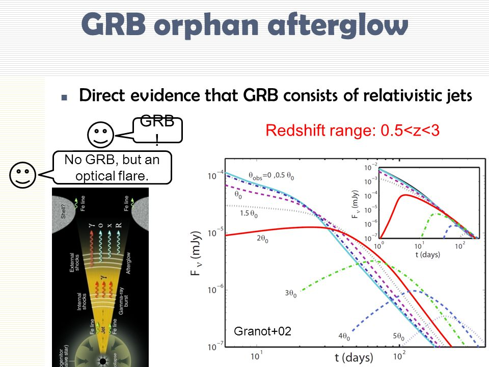 GRB orphan afterglow Direct evidence that GRB consists of relativistic jets Granot+02 GRB .