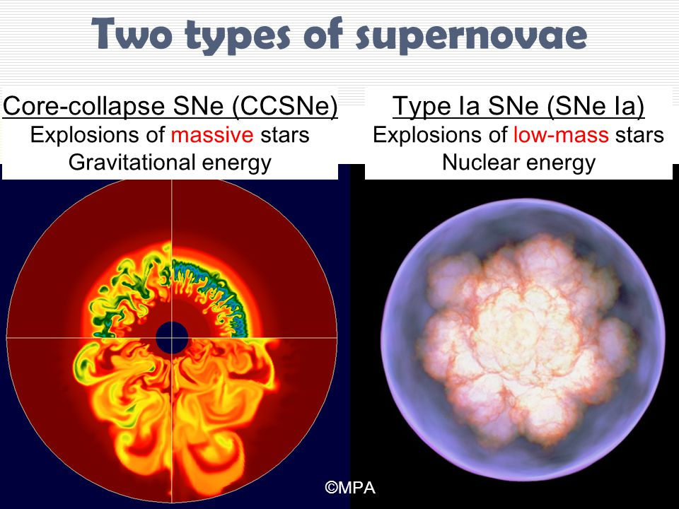 Two types of supernovae Core-collapse SNe (CCSNe) Explosions of massive stars Gravitational energy Type Ia SNe (SNe Ia) Explosions of low-mass stars Nuclear energy ©MPA