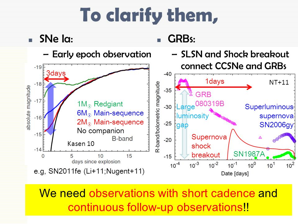 To clarify them, SNe Ia: –Early epoch observation GRBs: –SLSN and Shock breakout connect CCSNe and GRBs e.g, SN2011fe (Li+11;Nugent+11) Kasen 10 1M  Redgiant 6M  Main-sequence 2M  Main-sequence No companion NT+11 Superluminous supernova SN2006gy SN1987A GRB 080319B Supernova shock breakout Large luminosity gap We need observations with short cadence and continuous follow-up observations!.