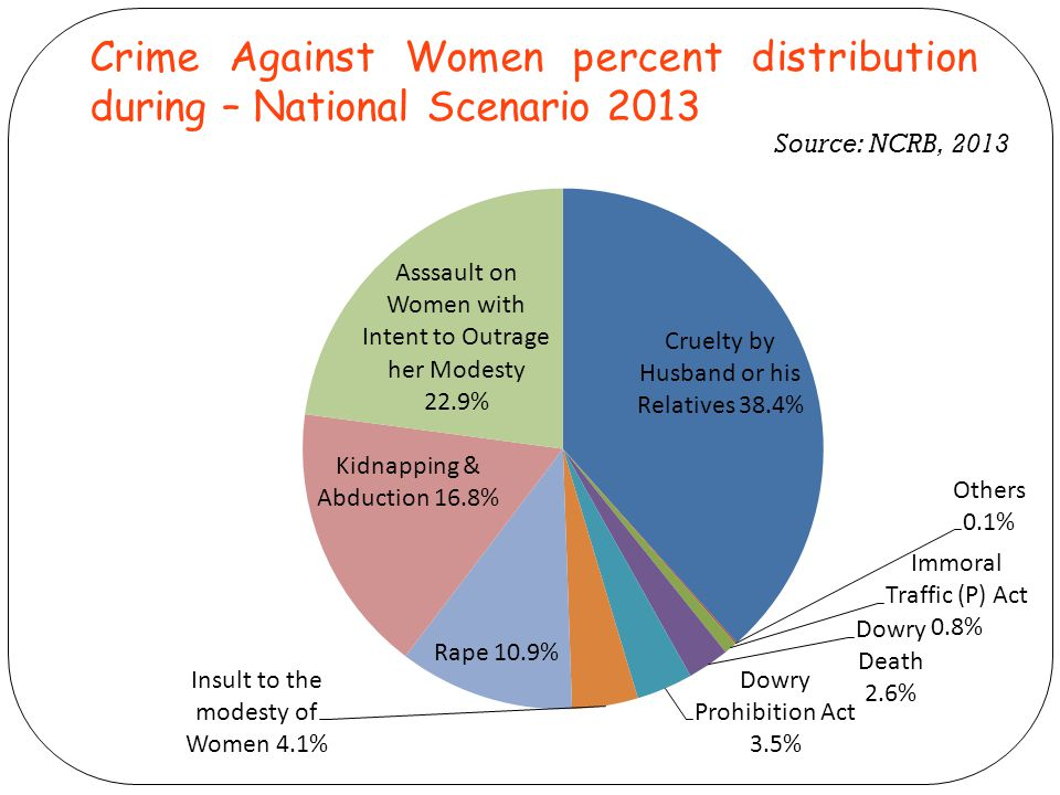 Crime Against Women percent distribution during – National Scenario 2013 Source: NCRB, 2013