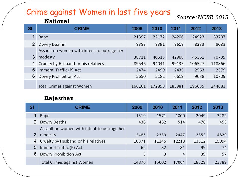 National Rajasthan Crime against Women in last five years