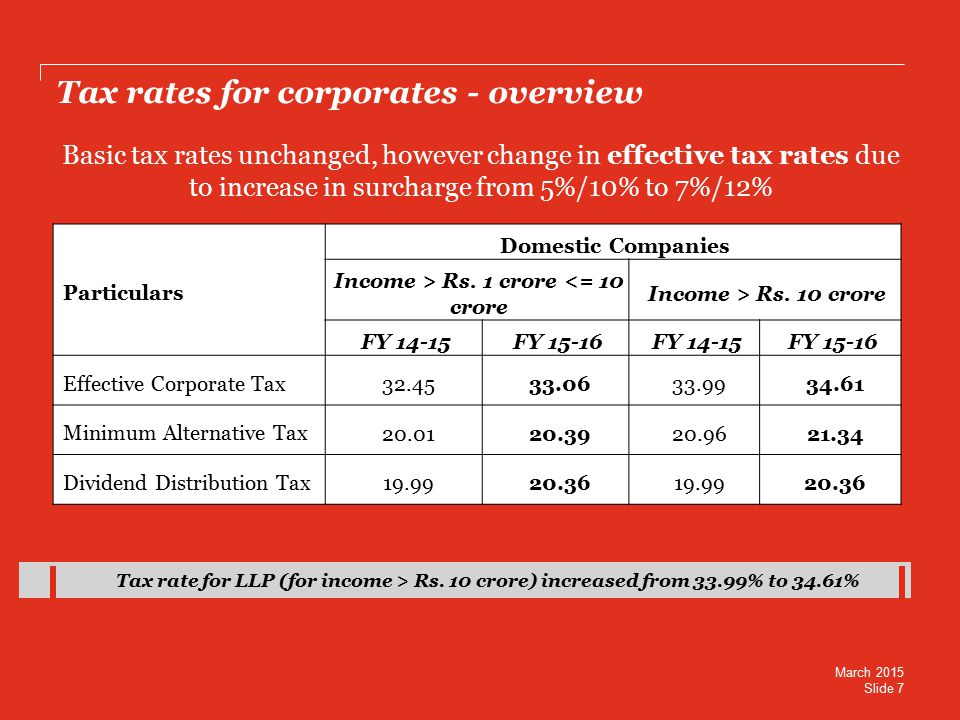 Tax rates for corporates - overview Particulars Domestic Companies Income > Rs.