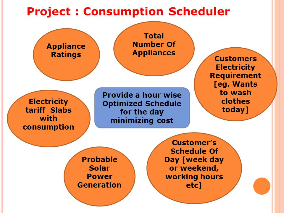 Project : Consumption Scheduler Appliance Ratings Total Number Of Appliances Provide a hour wise Optimized Schedule for the day minimizing cost Customers Electricity Requirement [eg.