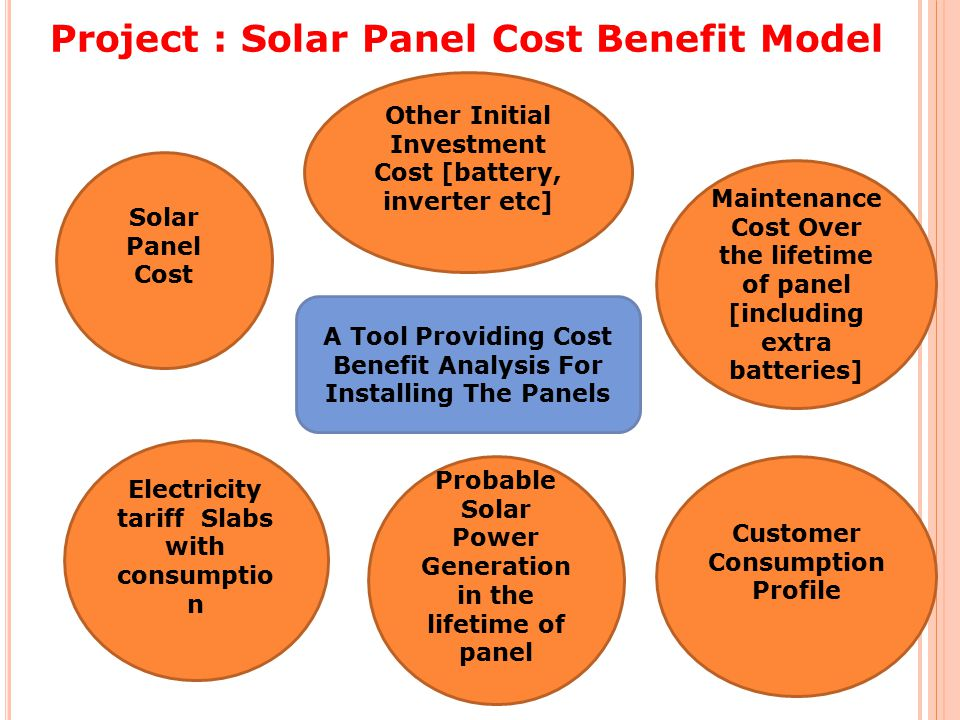 Project : Solar Panel Cost Benefit Model Solar Panel Cost Other Initial Investment Cost [battery, inverter etc] A Tool Providing Cost Benefit Analysis For Installing The Panels Maintenance Cost Over the lifetime of panel [including extra batteries] Electricity tariff Slabs with consumptio n Probable Solar Power Generation in the lifetime of panel Customer Consumption Profile