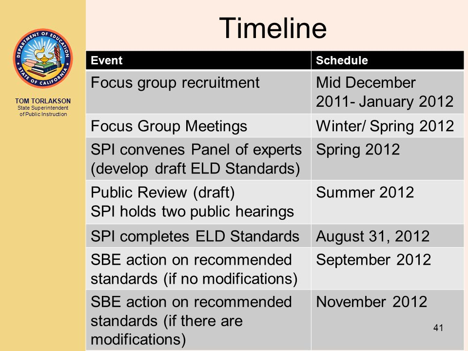 TOM TORLAKSON State Superintendent of Public Instruction Timeline EventSchedule Focus group recruitmentMid December 2011- January 2012 Focus Group MeetingsWinter/ Spring 2012 SPI convenes Panel of experts (develop draft ELD Standards) Spring 2012 Public Review (draft) SPI holds two public hearings Summer 2012 SPI completes ELD StandardsAugust 31, 2012 SBE action on recommended standards (if no modifications) September 2012 SBE action on recommended standards (if there are modifications) November 2012 41