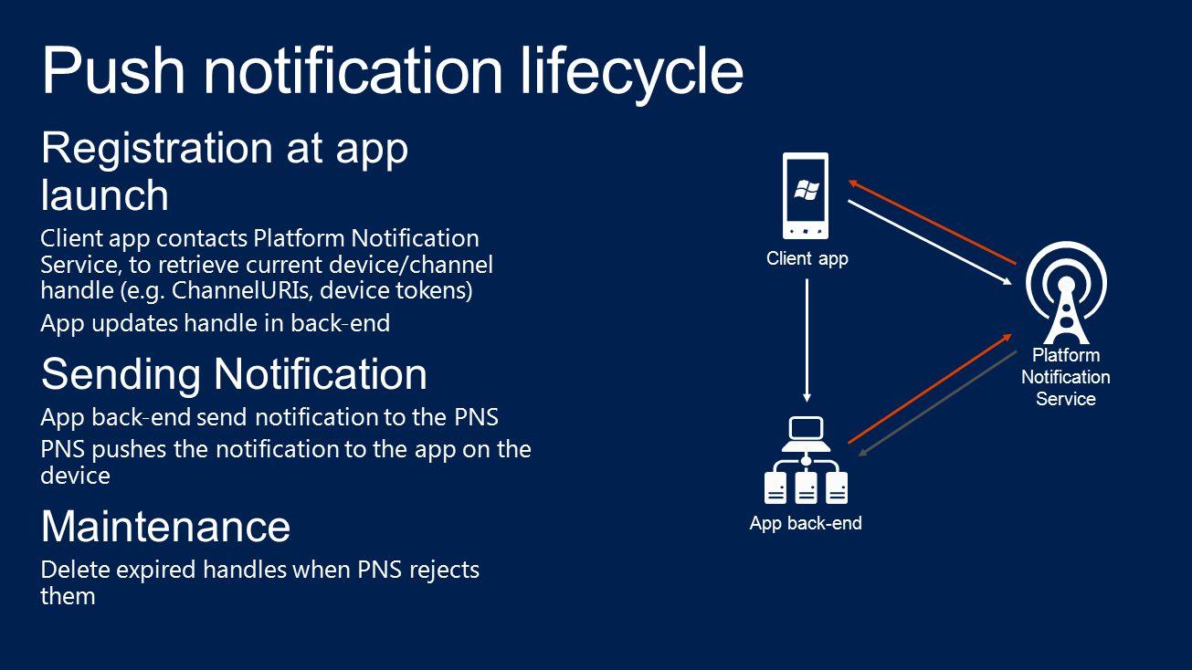 Registration at app launch Client app contacts Platform Notification Service, to retrieve current device/channel handle (e.g. ChannelURIs, device toke
