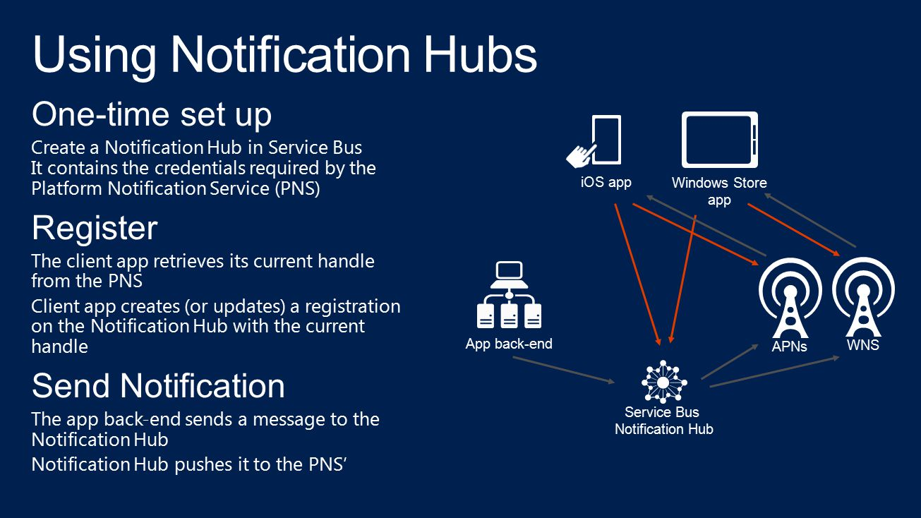 One-time set up Create a Notification Hub in Service Bus It contains the credentials required by the Platform Notification Service (PNS) Register The