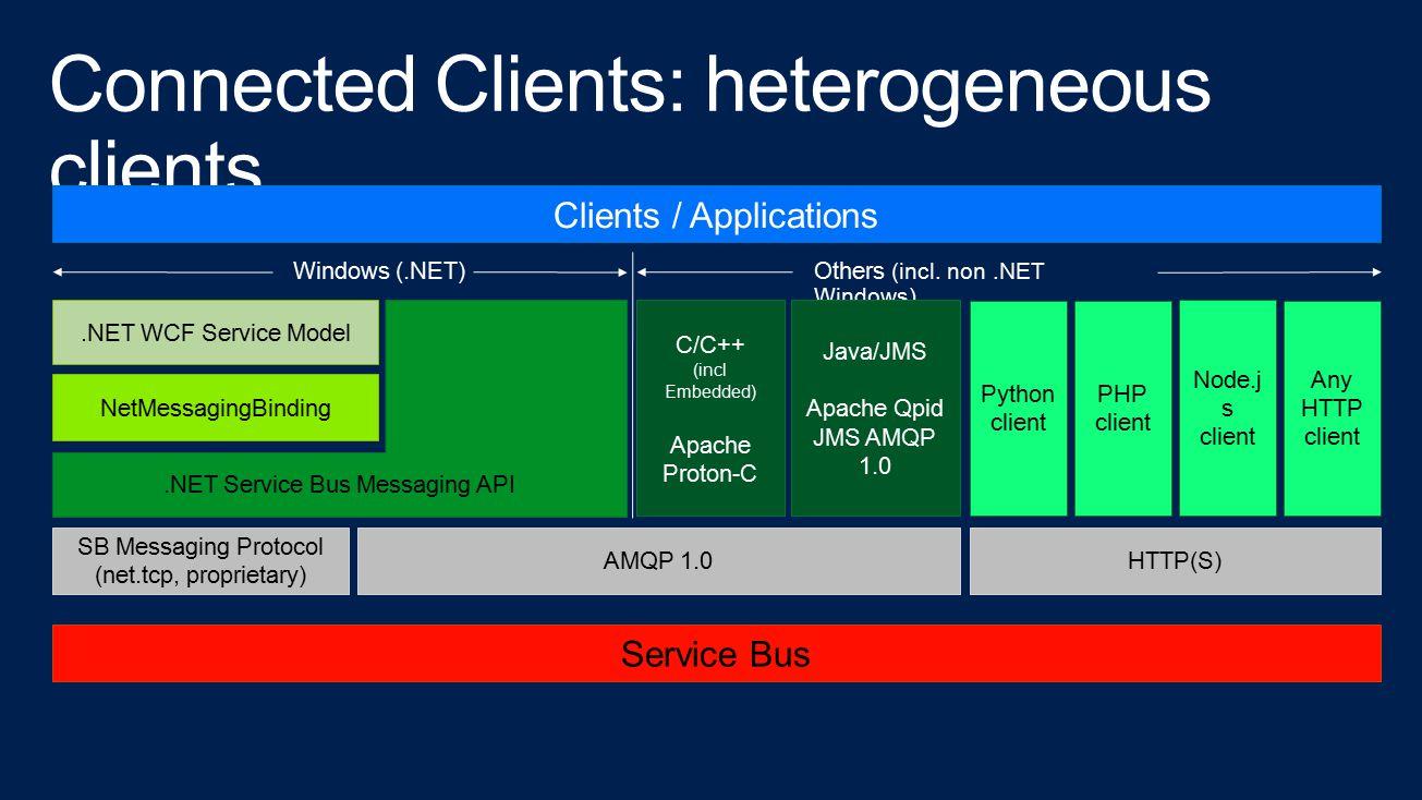 Clients / Applications NetMessagingBinding.NET Service Bus Messaging API.NET WCF Service Model SB Messaging Protocol (net.tcp, proprietary) AMQP 1.0 S