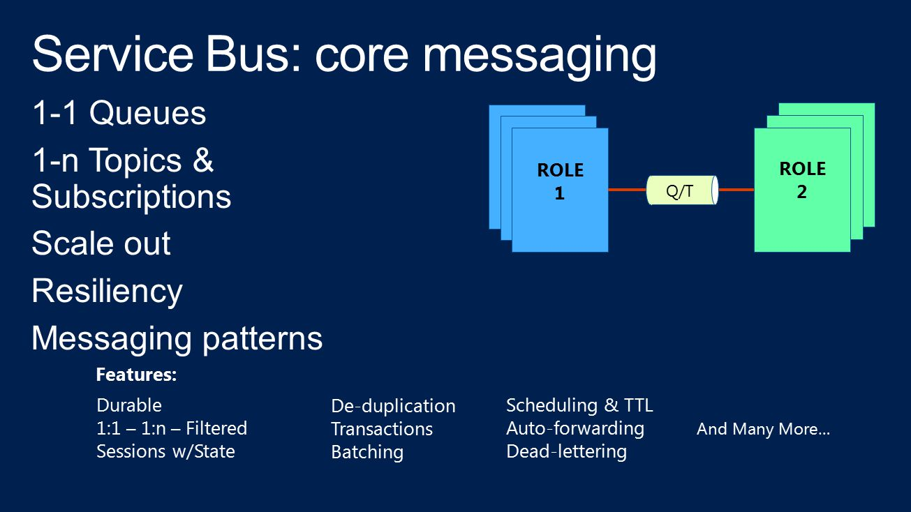 ROLE 1 ROLE 2 Q/T Durable 1:1 – 1:n – Filtered Sessions w/State De-duplication Transactions Batching Scheduling & TTL Auto-forwarding Dead-lettering F