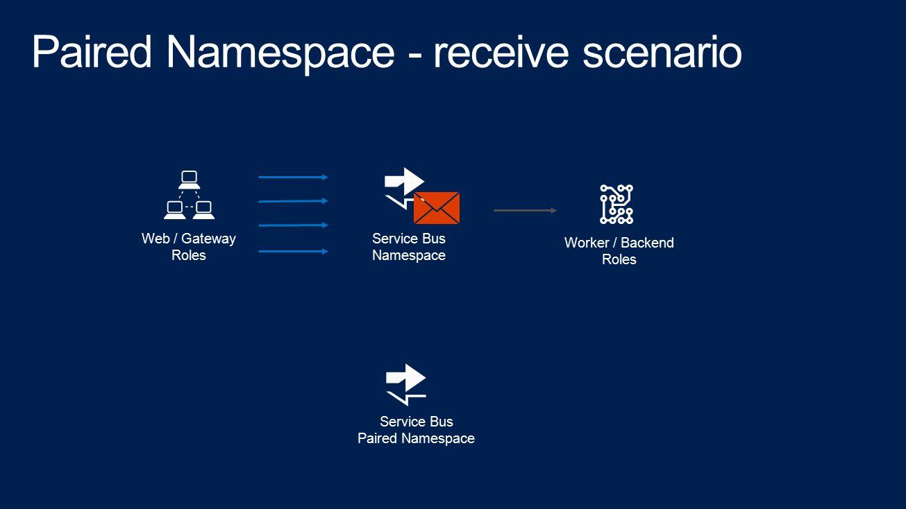 Service Bus Namespace Web / Gateway Roles Worker / Backend Roles Service Bus Paired Namespace