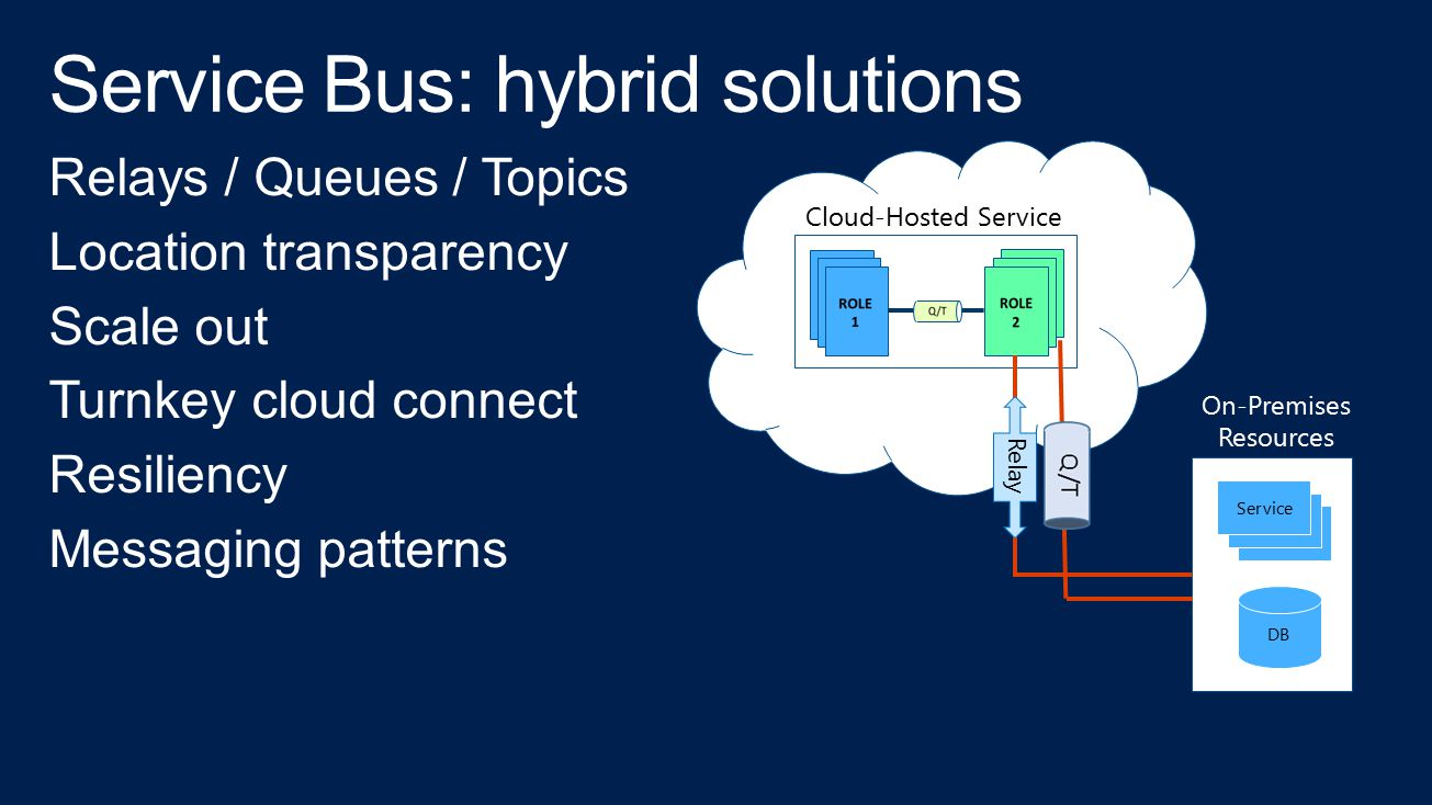 Cloud-Hosted Service Service DB On-Premises Resources Relay