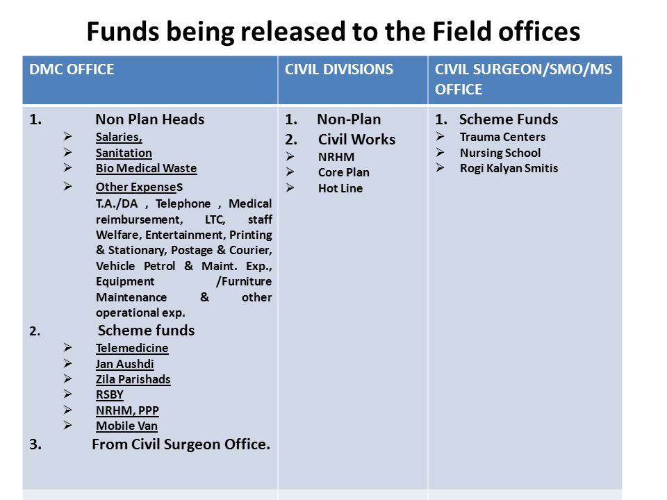 Funds being released to the Field offices DMC OFFICECIVIL DIVISIONSCIVIL SURGEON/SMO/MS OFFICE 1.