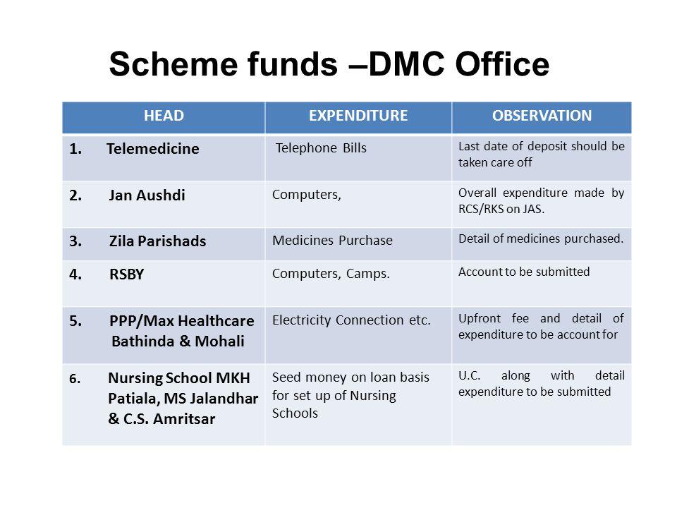 Scheme funds –DMC Office HEADEXPENDITUREOBSERVATION 1.