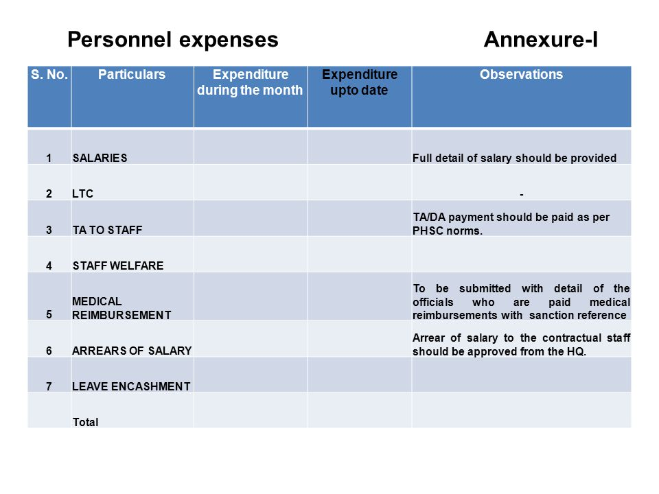 Personnel expenses Annexure-I S.