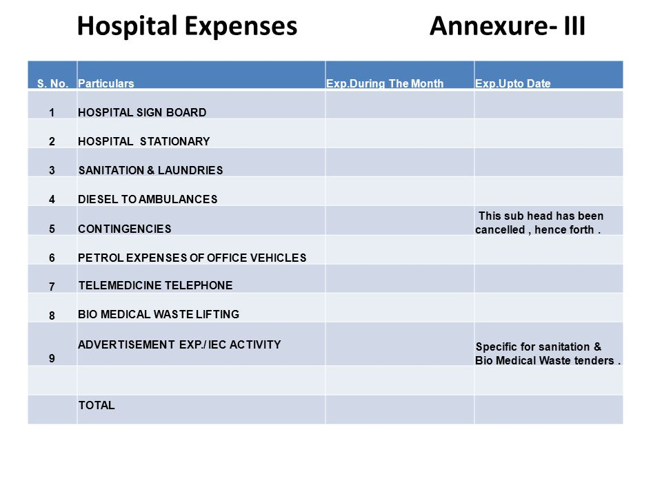 Hospital Expenses Annexure- III S.