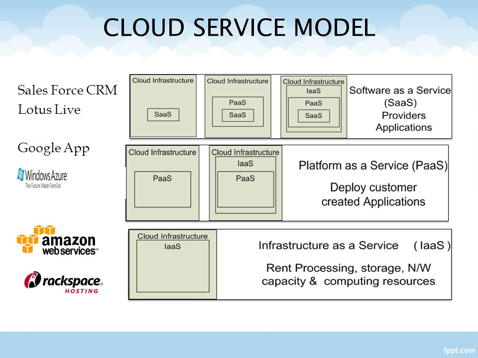 Software as a Service model(SaaS): Allows users to run existing online applications Off the shell applications are accessed over the internet.