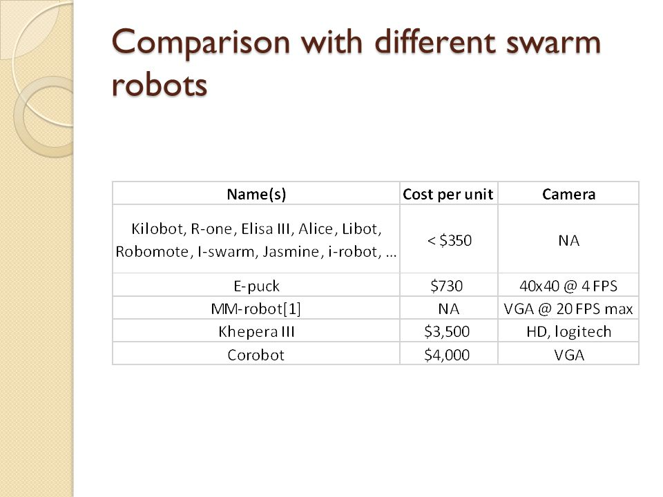The WolfBot Low Cost High Performance Designed for swarm robotics Ability for on-board image processing Easily replaceable camera and communication modules Omnidirectional drive