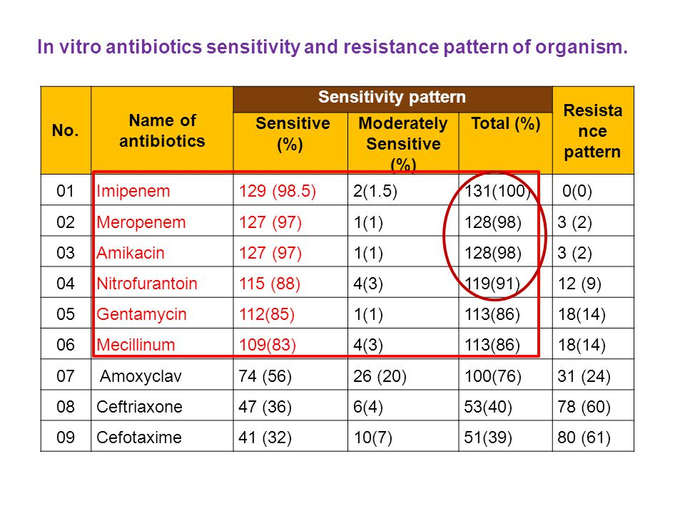 In vitro antibiotics sensitivity and resistance pattern of organism.