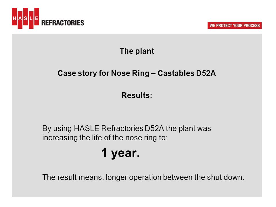 The plant Case story for Nose Ring – Castables D52A Results: By using HASLE Refractories D52A the plant was increasing the life of the nose ring to: 1