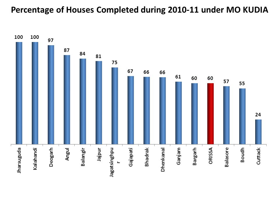 Percentage of Houses Completed during 2010-11 under MO KUDIA
