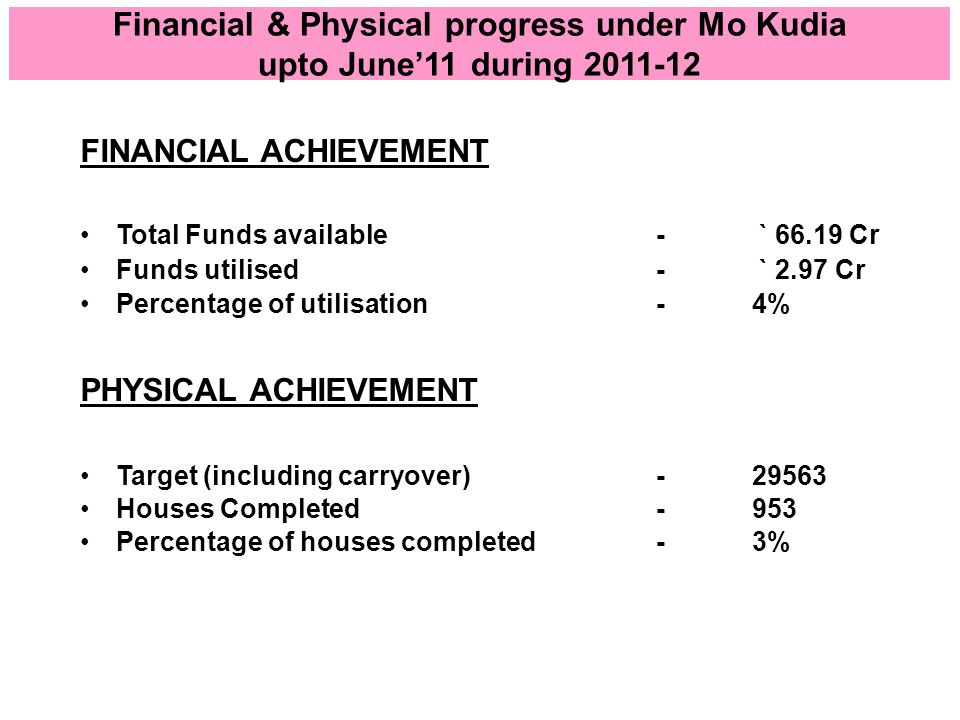 Financial & Physical progress under Mo Kudia upto June'11 during 2011-12 FINANCIAL ACHIEVEMENT Total Funds available - ` 66.19 Cr Funds utilised - ` 2.97 Cr Percentage of utilisation -4% PHYSICAL ACHIEVEMENT Target (including carryover)-29563 Houses Completed-953 Percentage of houses completed -3%