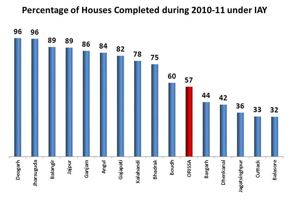 Percentage of Houses Completed during 2010-11 under IAY