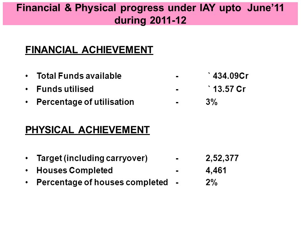 Financial & Physical progress under IAY upto June'11 during 2011-12 FINANCIAL ACHIEVEMENT Total Funds available - ` 434.09Cr Funds utilised - ` 13.57 Cr Percentage of utilisation -3% PHYSICAL ACHIEVEMENT Target (including carryover)-2,52,377 Houses Completed-4,461 Percentage of houses completed -2%