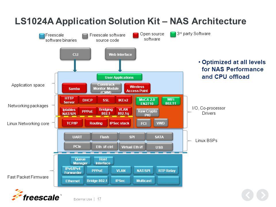 TM External Use 17 LS1024A Application Solution Kit – NAS Architecture Queue Manager Host Interface IPv6/IPv4 Forwarder PPPoE VLAN Ethernet Bridge 802