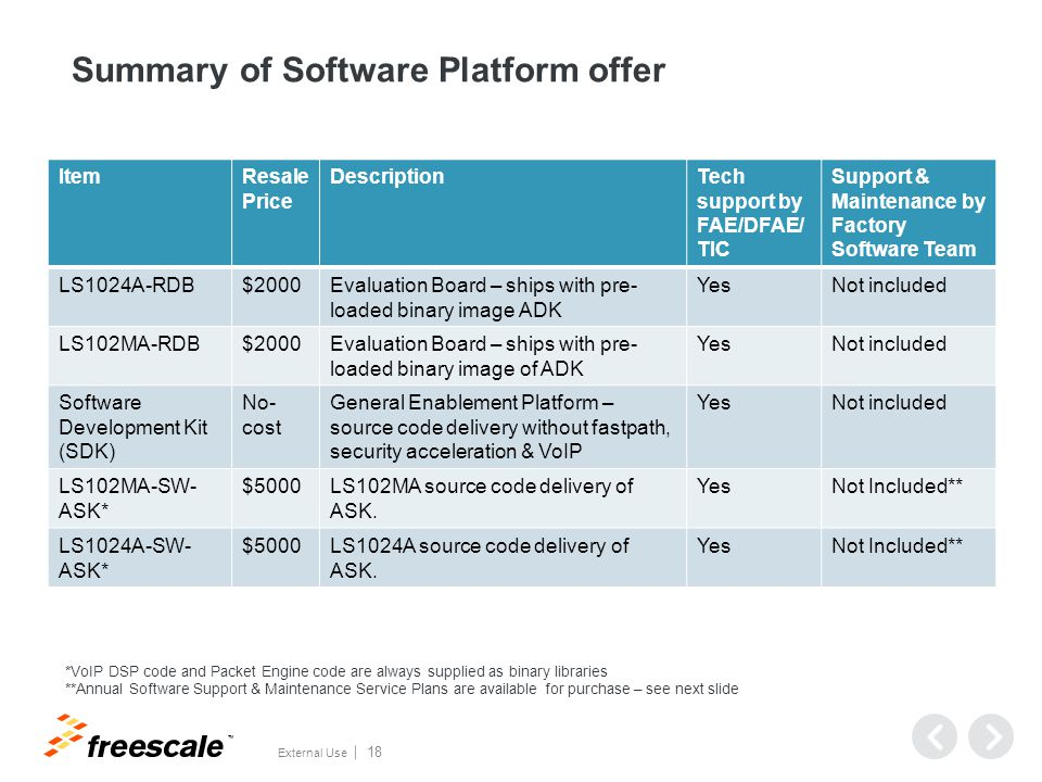 TM External Use 18 Summary of Software Platform offer ItemResale Price DescriptionTech support by FAE/DFAE/ TIC Support & Maintenance by Factory Softw