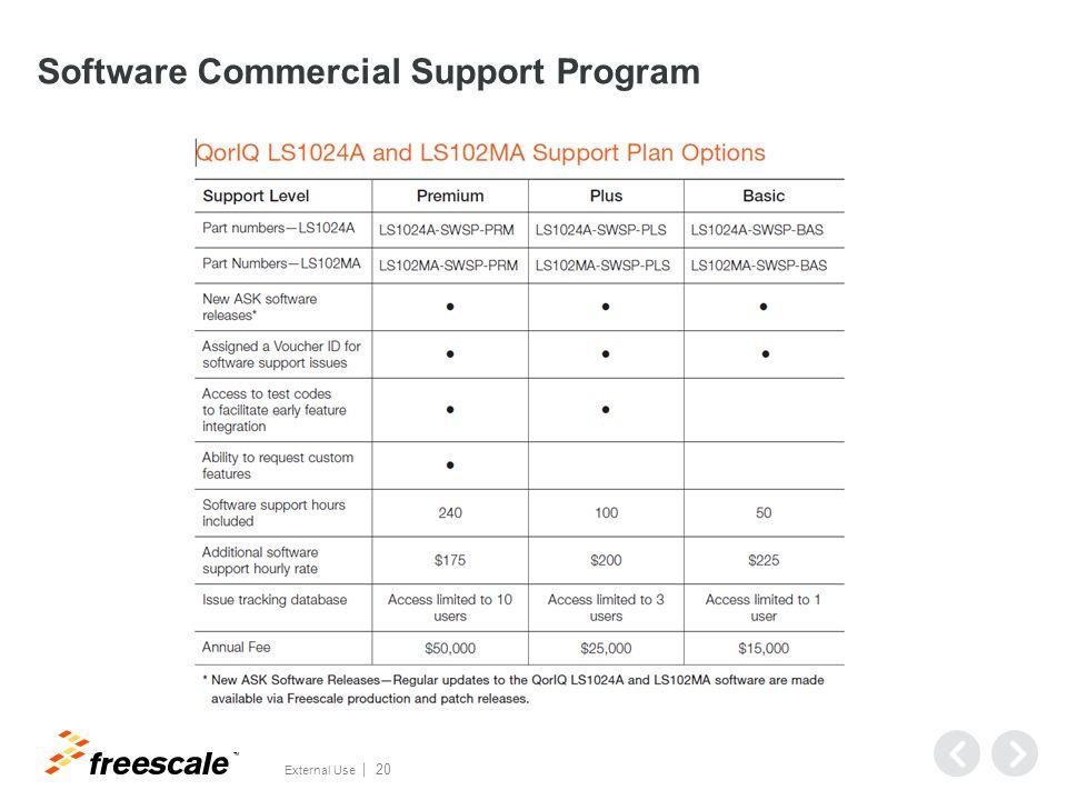 TM External Use 20 Software Commercial Support Program