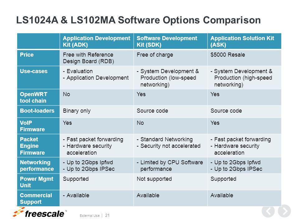 TM External Use 21 LS1024A & LS102MA Software Options Comparison Application Development Kit (ADK) Software Development Kit (SDK) Application Solution