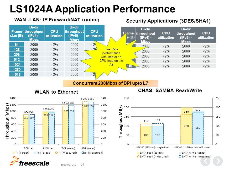 TM External Use 34 Frame size (B) Bi-dir throughput (IPv4) - Mbps CPU utilization Bi-dir throughput (IPv6) - Mbps CPU utilization 642000<2%2000<2% 128