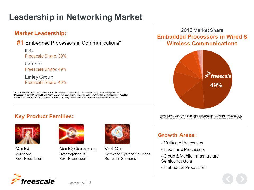 "TM External Use 3 Leadership in Networking Market Source: Gartner, Apr 2014, Market Share: Semiconductor Applications, Worldwide, 2013, ""Total Micropr"