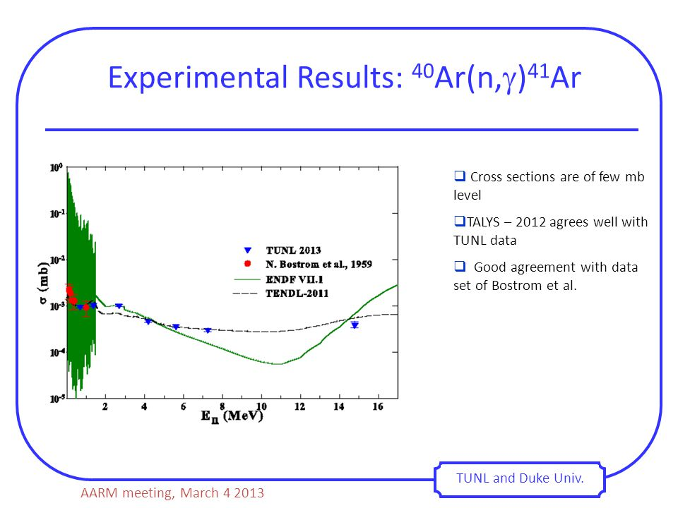 Experimental Results: 40 Ar(n,  ) 41 Ar TUNL and Duke Univ.  Cross sections are of few mb level  TALYS – 2012 agrees well with TUNL data  Good agr