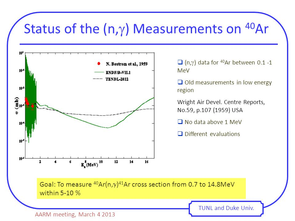 Status of the (n,  ) Measurements on 40 Ar TUNL and Duke Univ.  (n,  ) data for 40 Ar between 0.1 -1 MeV  Old measurements in low energy region Wr