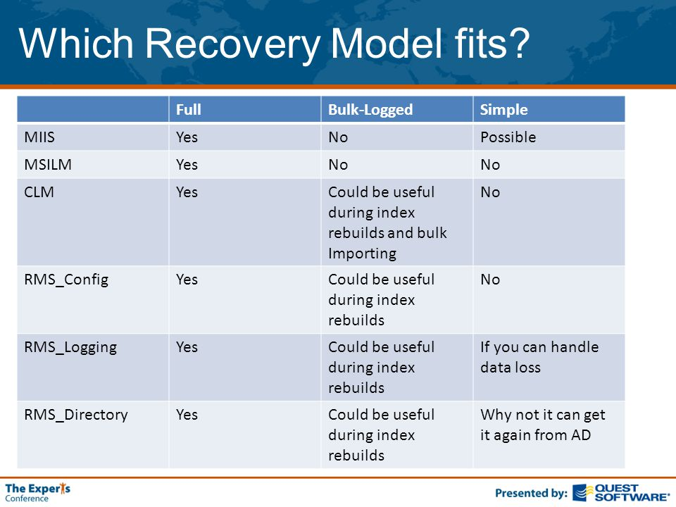 Which Recovery Model fits.
