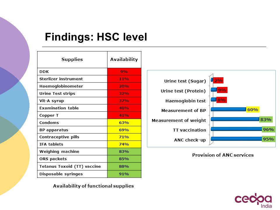 Findings: HSC level Availability of functional supplies SuppliesAvailability DDK9% Sterlizer instrument11% Haemoglobinometer20% Urine Test strips32% V