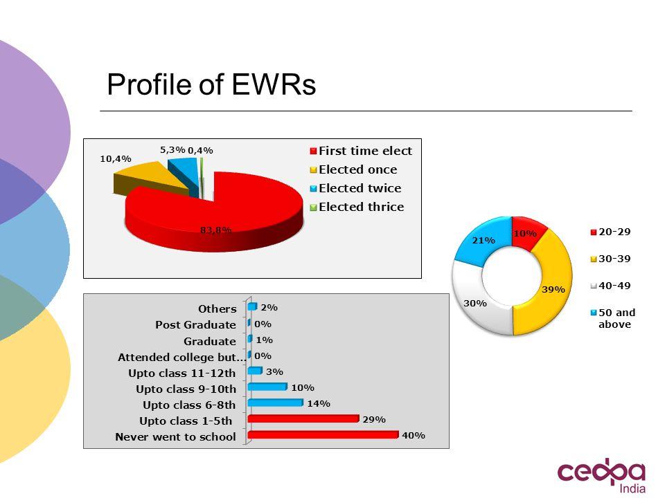 Profile of EWRs
